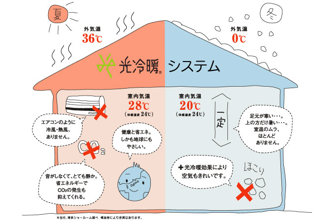 光冷暖システム