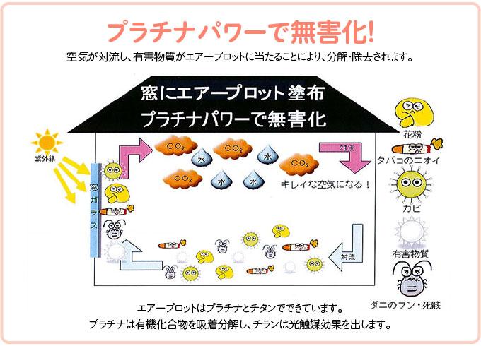 プラチナパワーで無害化!空気が対流し、有害物質がエアープロットに当たることにより、分解・除去されます。エアープロットはプラチナとチタンでできています。プラチナは有機化合物を吸着分解し、チランは光触媒効果を出します。